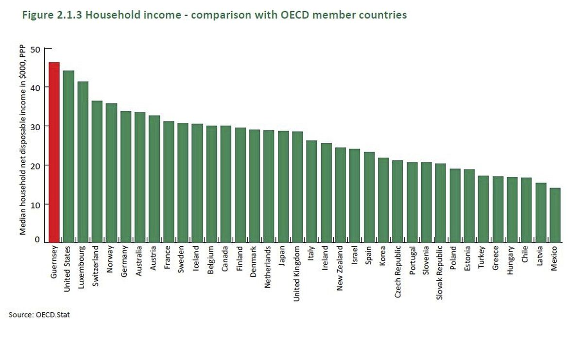 Household income comparison with OECD member countries. These figures are converted to Purchasing Power Parity, which adjusts for differences in currency exchange rates and differences in the cost of non-housing goods and services in different jurisdictions, using a UKconversion factor to allow comparison with other jurisdictions.