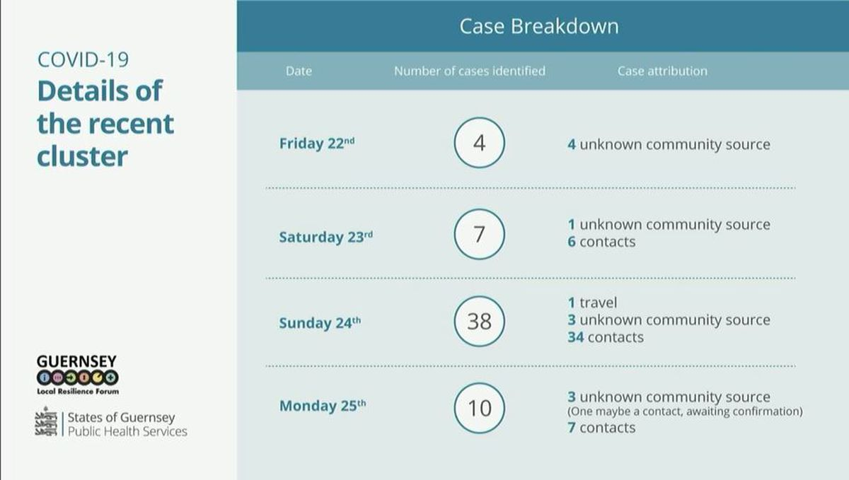 A breakdown of cases over the long weekend. (29187954)