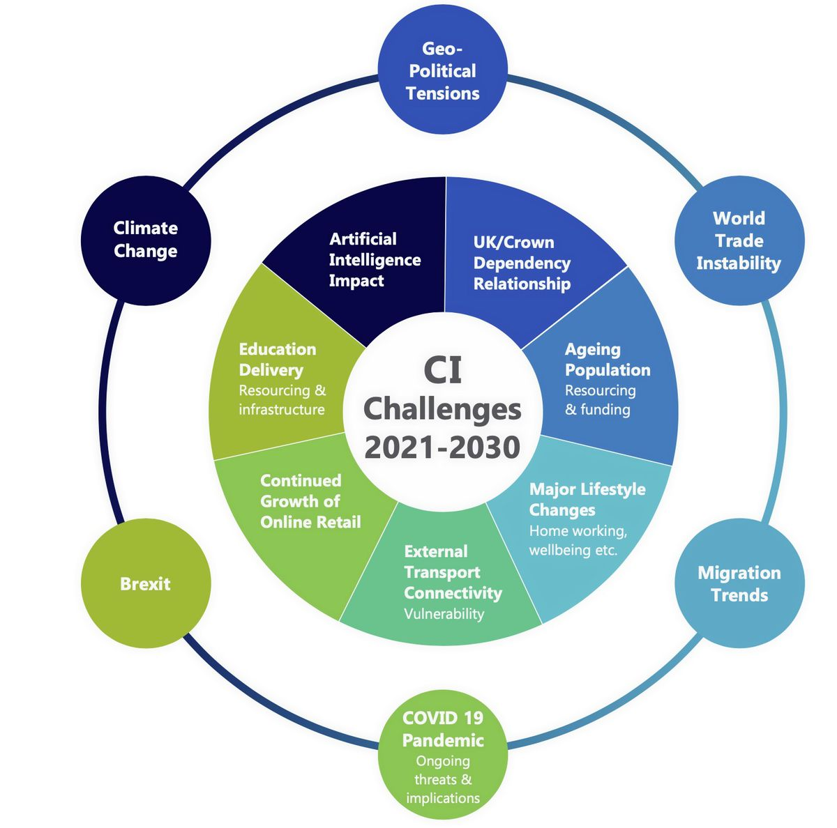 Critical Economics' chart sets out the external challenges impacting the Channel Islands now and in the future. (28600632)