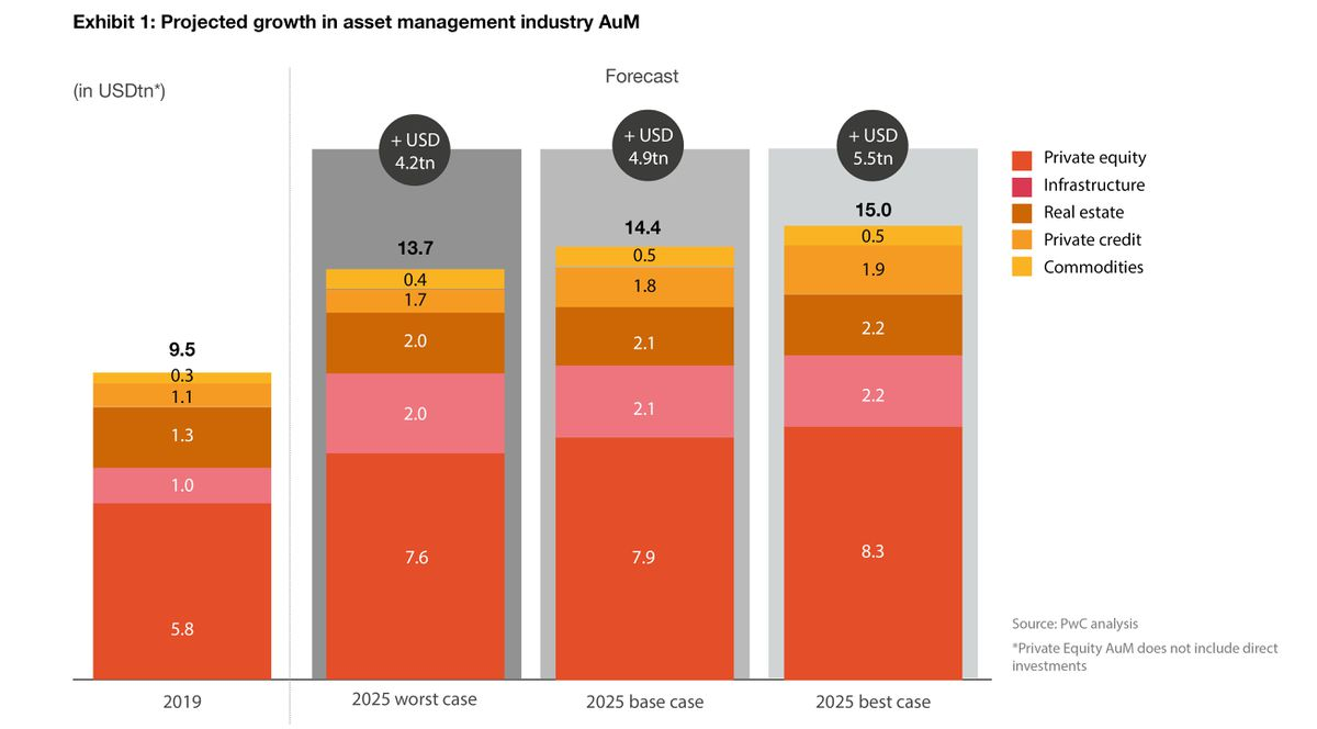 Projected growth in asset management industry AUM.