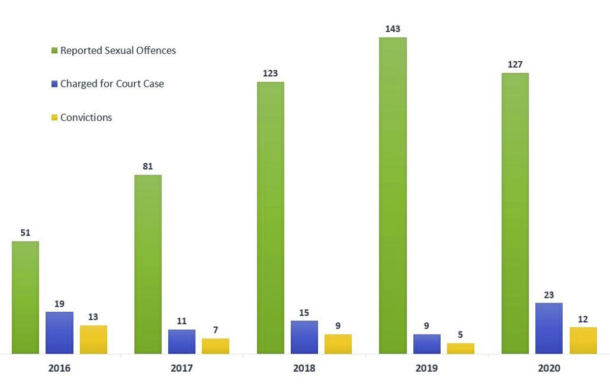 Graph to show the number of reported sexual offences, versus how many ended in a conviction. (Data supplied by Guernsey Police)
