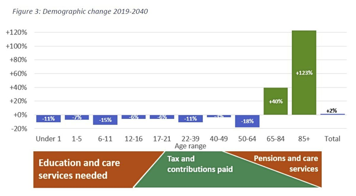 Figure 3. (Source: The Tax Review 2021)
