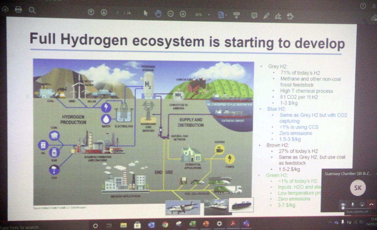Is hydrogen key to green island? (29112763)