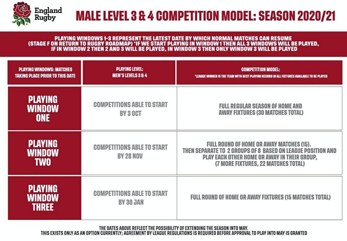 RFU competition models. (28422947)