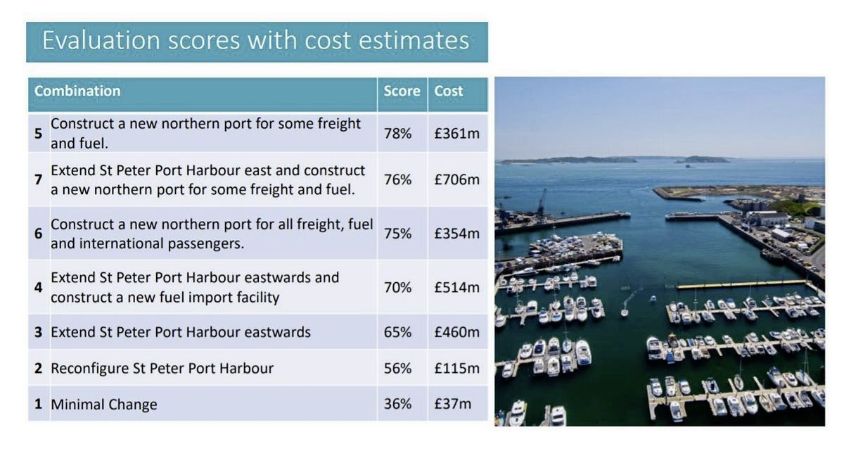 Graphic provided by STSB and Guernsey Ports. (29533139)