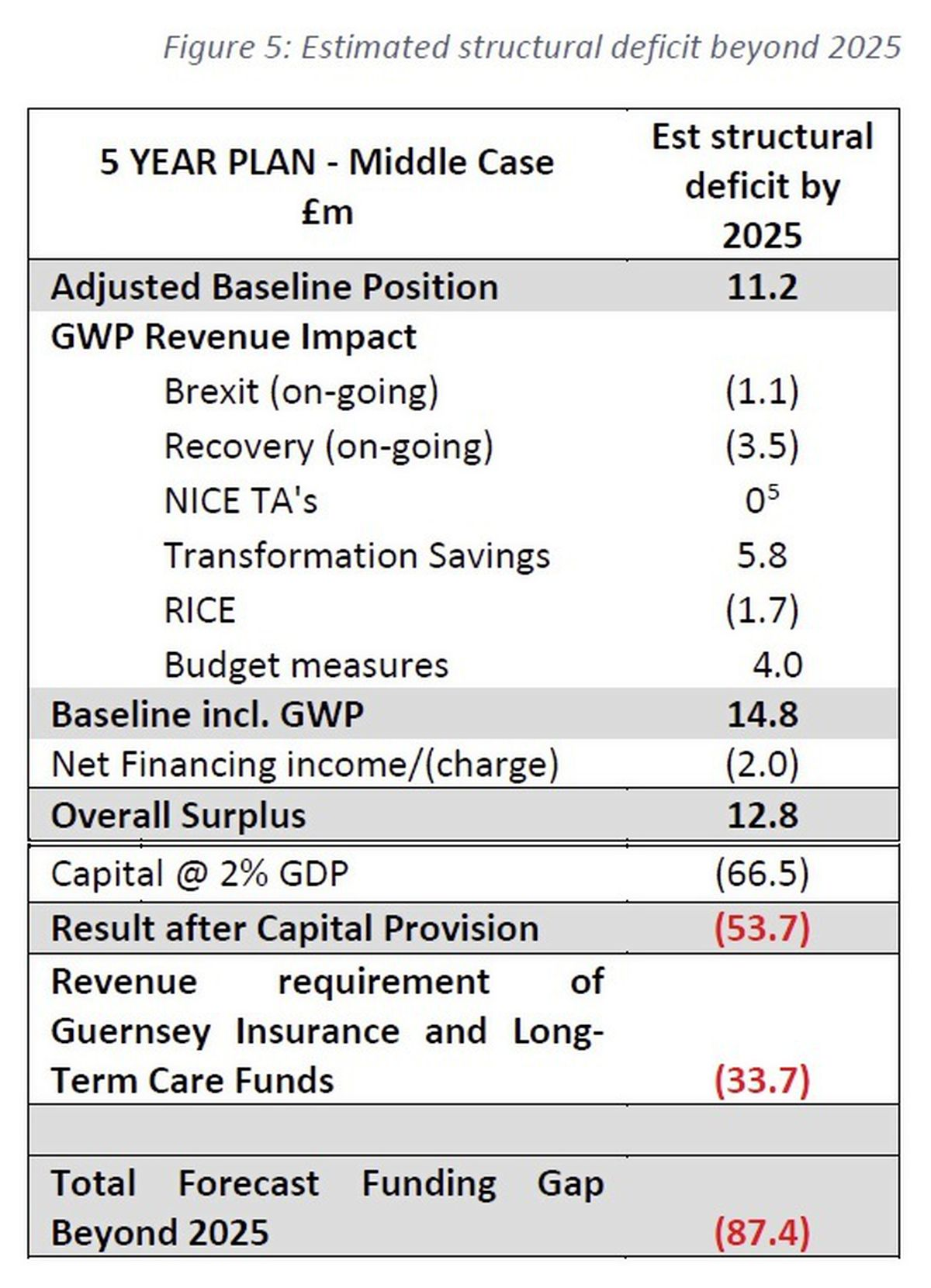 Figure 5. (Source: The Tax Review 2021)