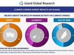Majority of islanders believe climate change down to human activity