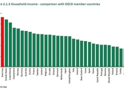 Island's income inequality is among highest in world