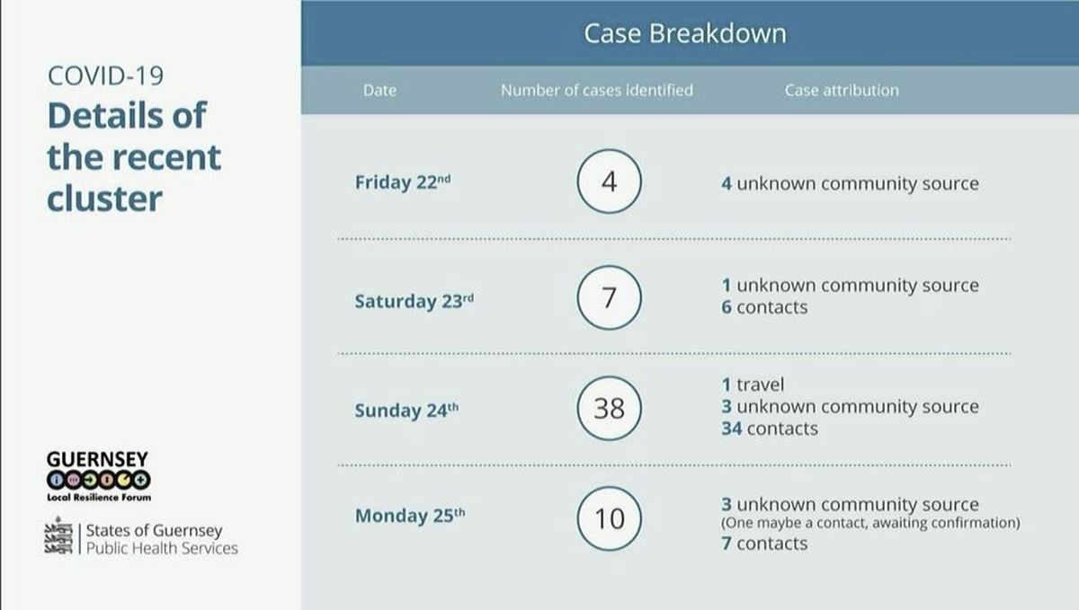 A breakdown of cases since the weekend. (29184486)