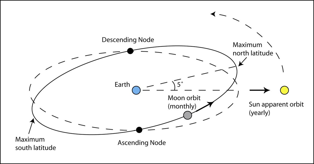 The diagram shows how the Moon's orbit intersects with the Earth's orbit around the Sun, causing a regular cycle of possible eclipses. (29628315)
